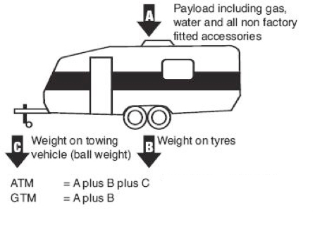 The Aggregate Trailer Mass (ATM) includes the mass of everything, including all the stuff you carry in your tiny house (A =mass of load), the final mass of the trailer and the tiny house you build on it (B = Mass on Tyres) as well as the Mass imposed on the jack stand when disconnected from the tow vehicle (C = Mass on Tow Vehicle). The Gross Trailer Mass (GTM) is only A + B.